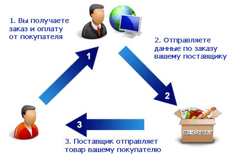 Как открыть интернет магазин без вложений