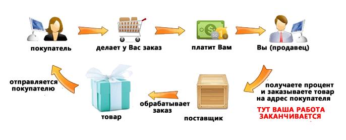 Схема дропшипинга